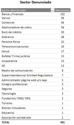TABLA DE PRINCIPALES SECTORES DENUNCIADOS