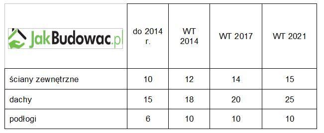 Wymagania co do średniej minimalnej grubości izolacji (cm) zmieniały się w sposób podany w tabeli.