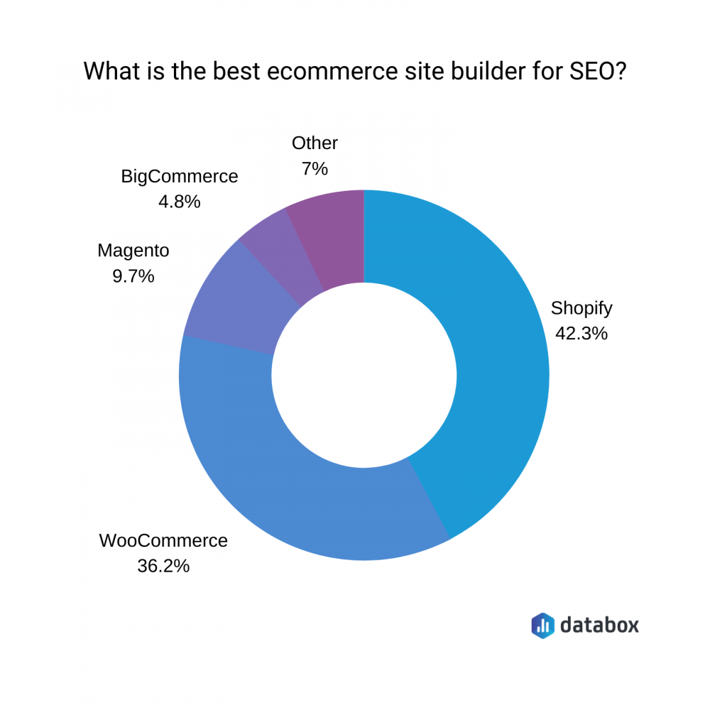 best ecommerce site builder for seo