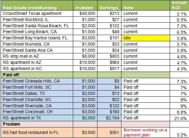 real estate crowdfunding crowdstreet