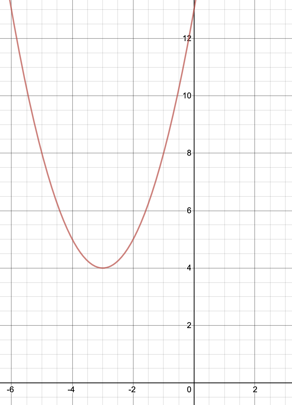 Graph of the required parabola as seen in desmos