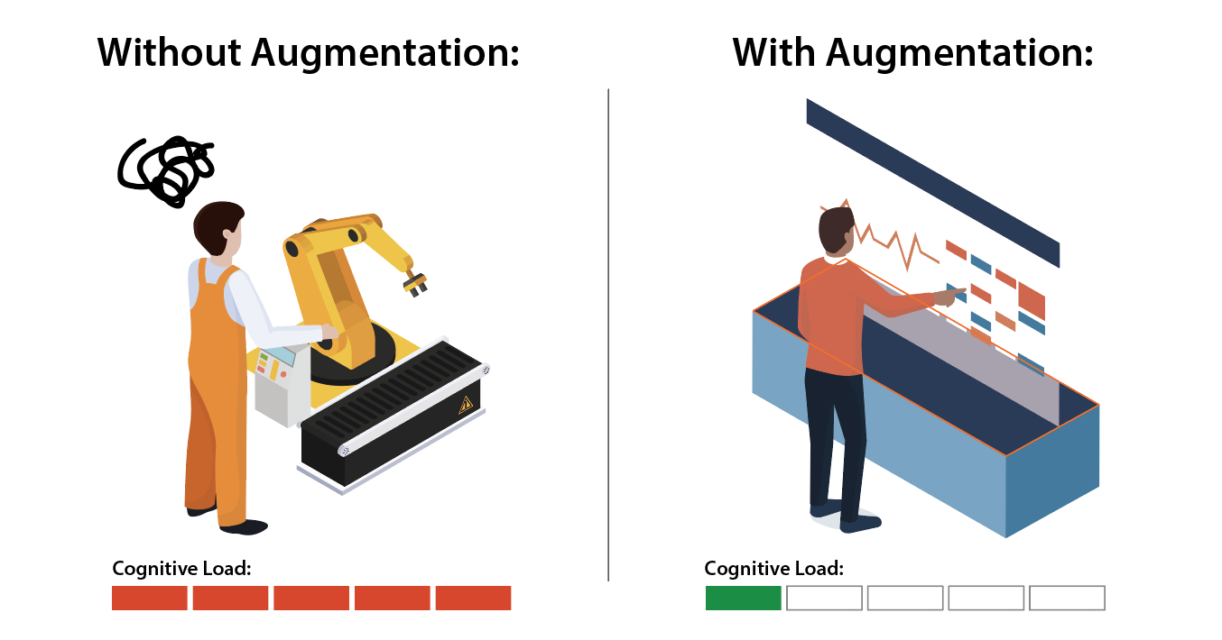 simplifying cognitive load with augmentative technologies.