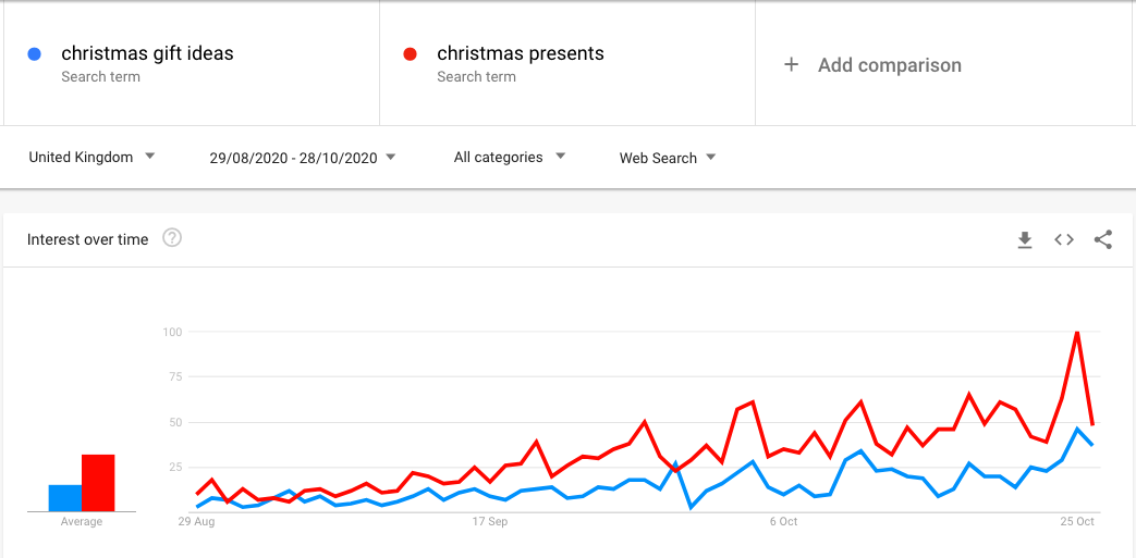 Google trends data for christmas shopping