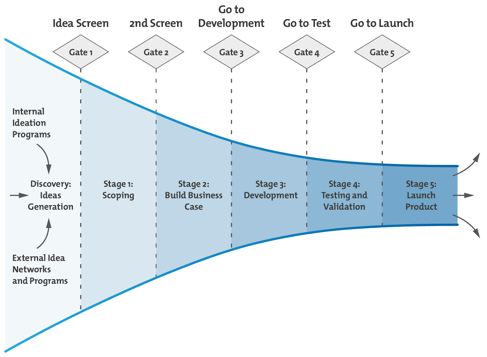 The Stage-Gate Innovation Process.
