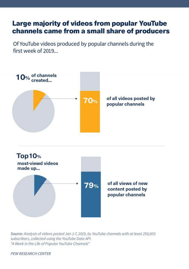 Biểu đồ hình tròn cho thấy phần lớn video từ các kênh YouTube phổ biến đến từ một phần nhỏ các nhà sản xuất