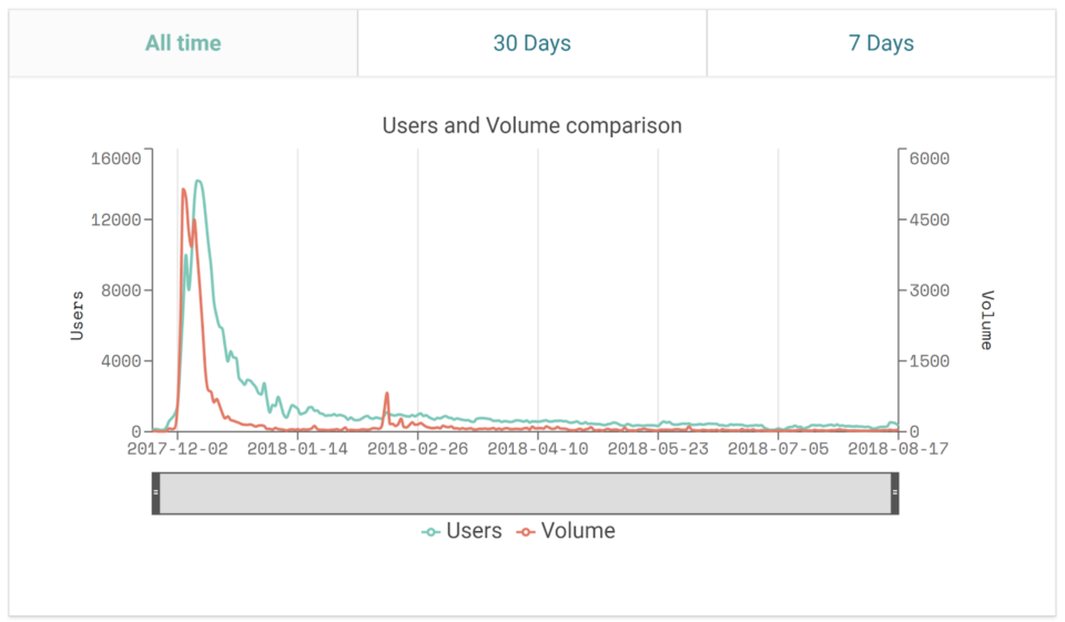 CryptoKitties users and volume, December 2017 to August 2018