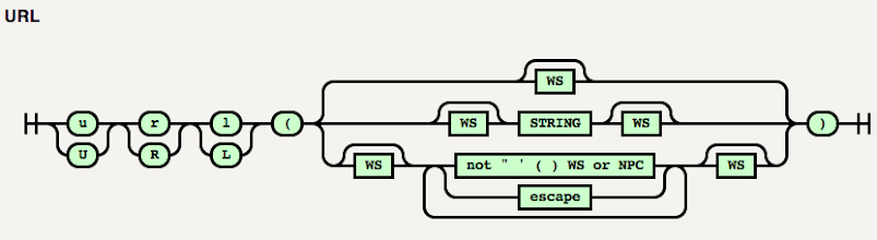 """Photo: Railroad diagrams. +Tab Atkins Jr.made a tool for generating them—ones that have the same """"visual appeal"""" as those used on JSON.org. Source at https://github.com/tabatkins/railroad-diagrams and real-world examples athttp://www.xanthir.com/etc/railroad-diagrams/example.html and in the CSS Syntax spechttp://dev.w3.org/csswg/css3-syntax/#token-diagrams"""