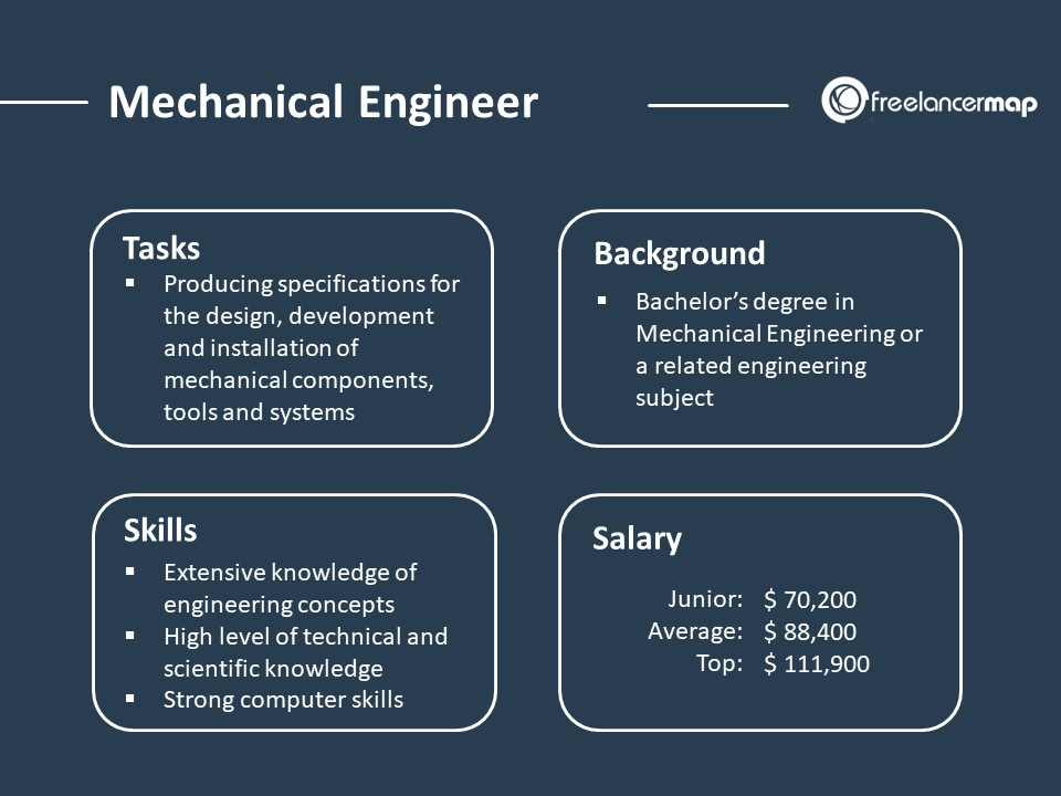Tasks, skills, background and salary of a mechanical engineer