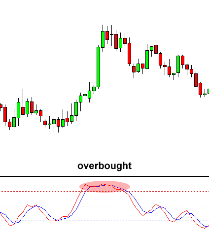 stochastic overbought