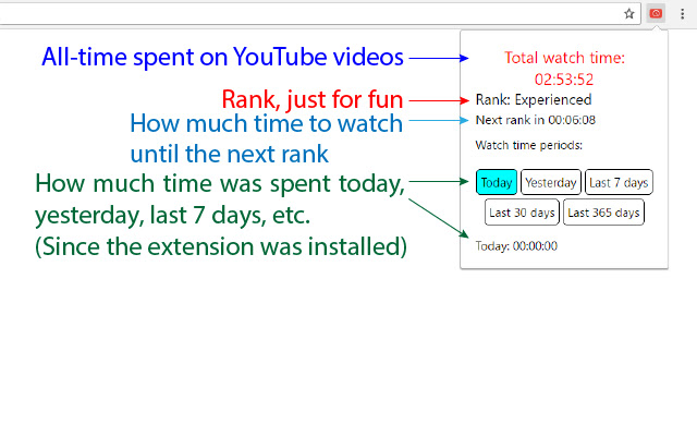YouTube Watch Time Counter