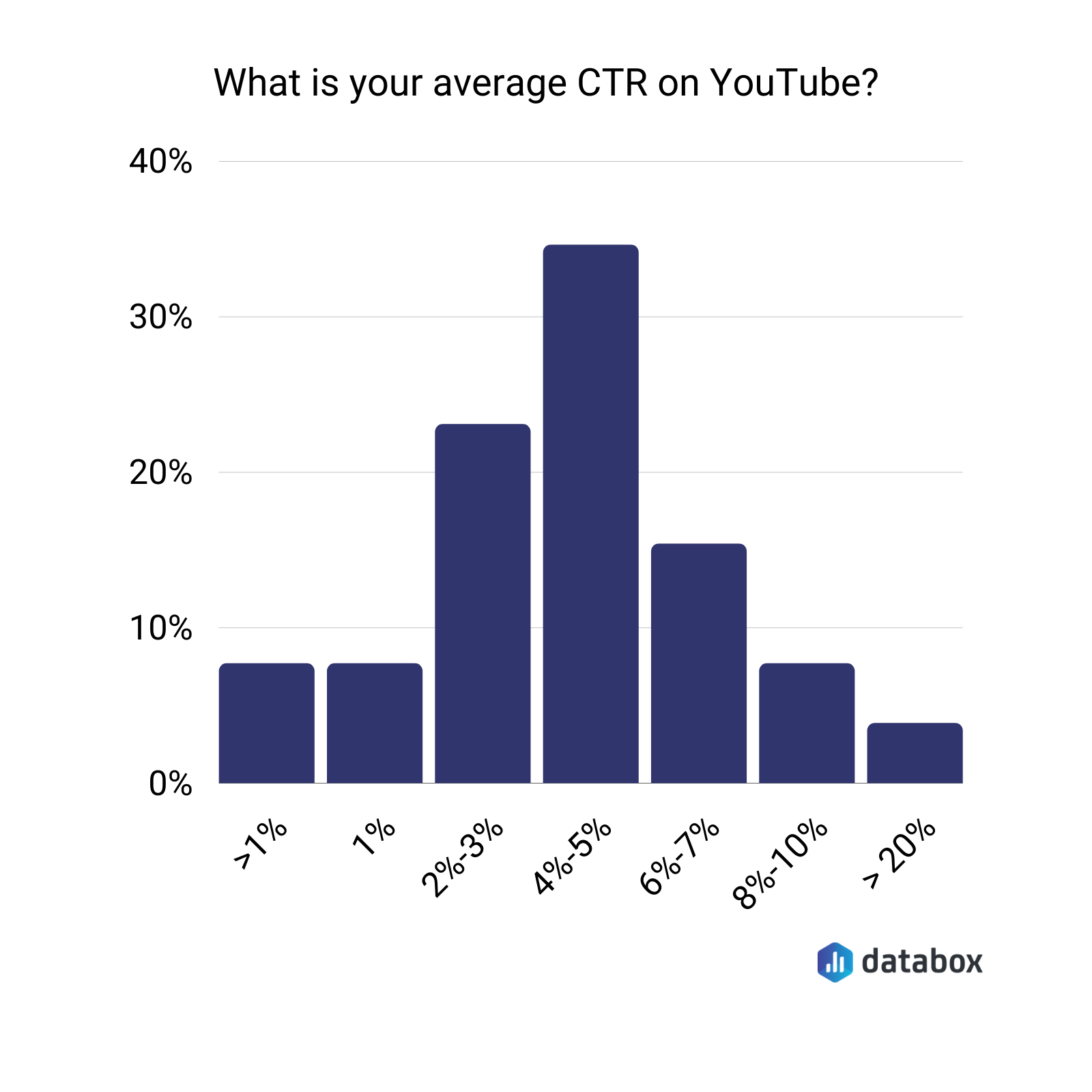 What is the average CTR on Youtube