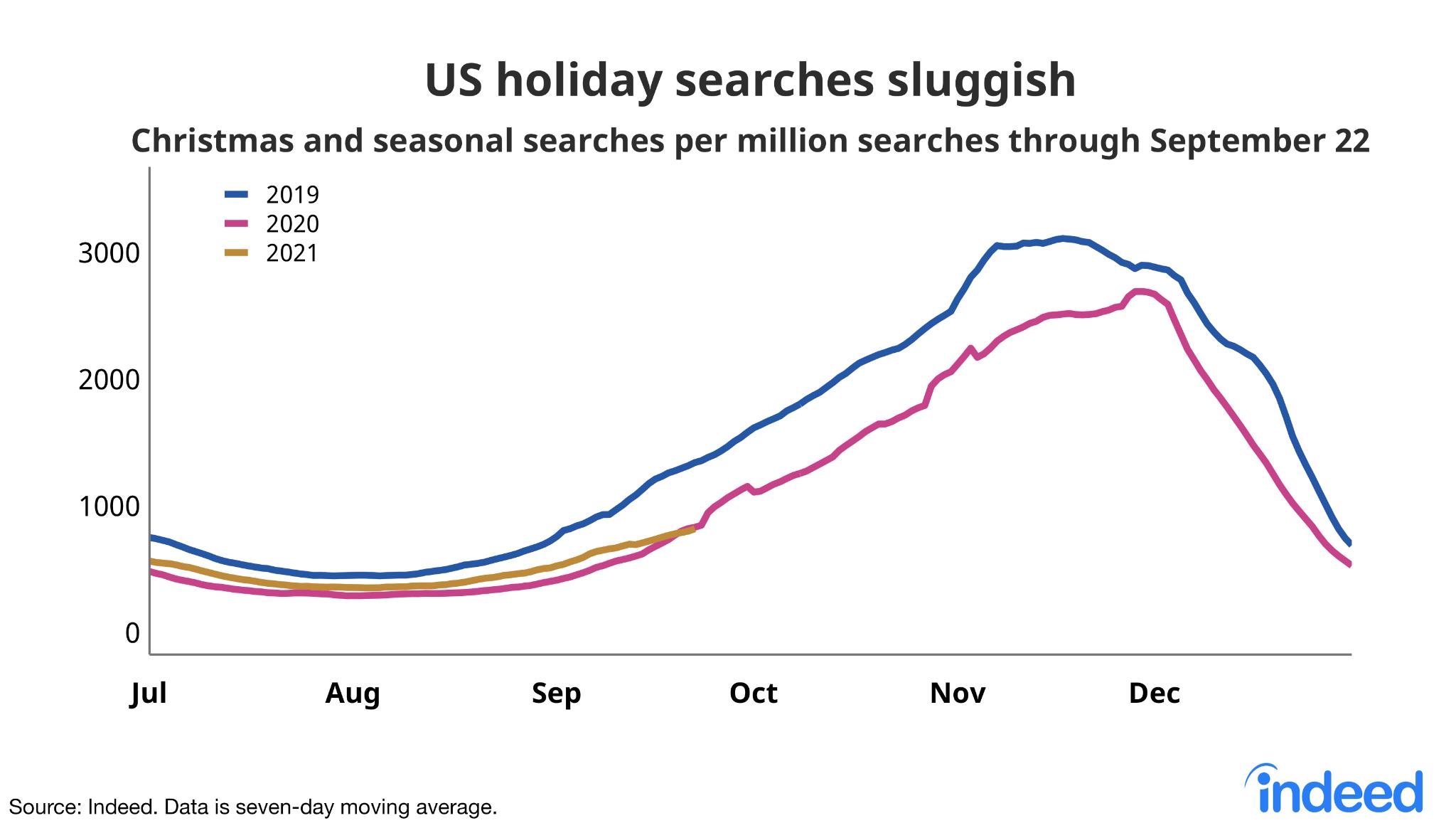 "Line chart titled ""US holiday searches sluggish."""