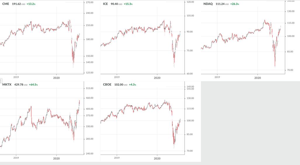 Exchanges stocks