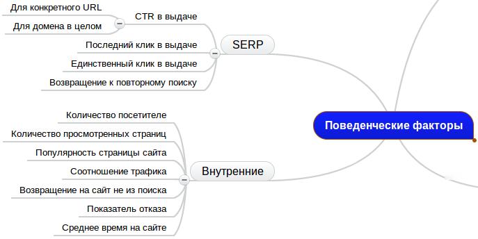 Поведенческие факторы в Яндексе