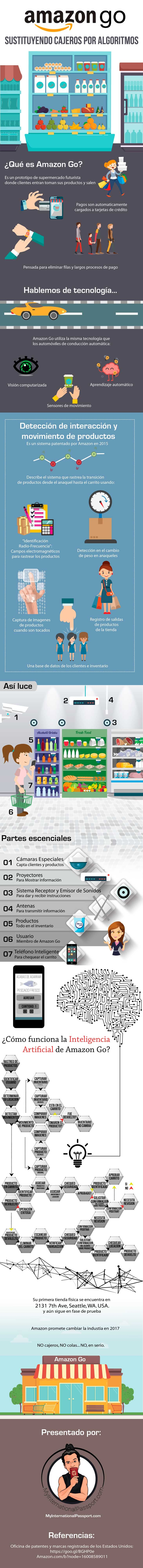 Así funciona el super mercado del futuro [ Amazon Go ] 1