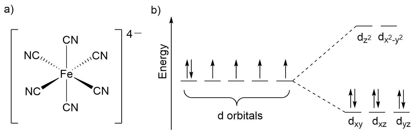 a) Октаэдрический комплекс железа(II), b) энергетическая диаграмма расщепления d-орбиталей.