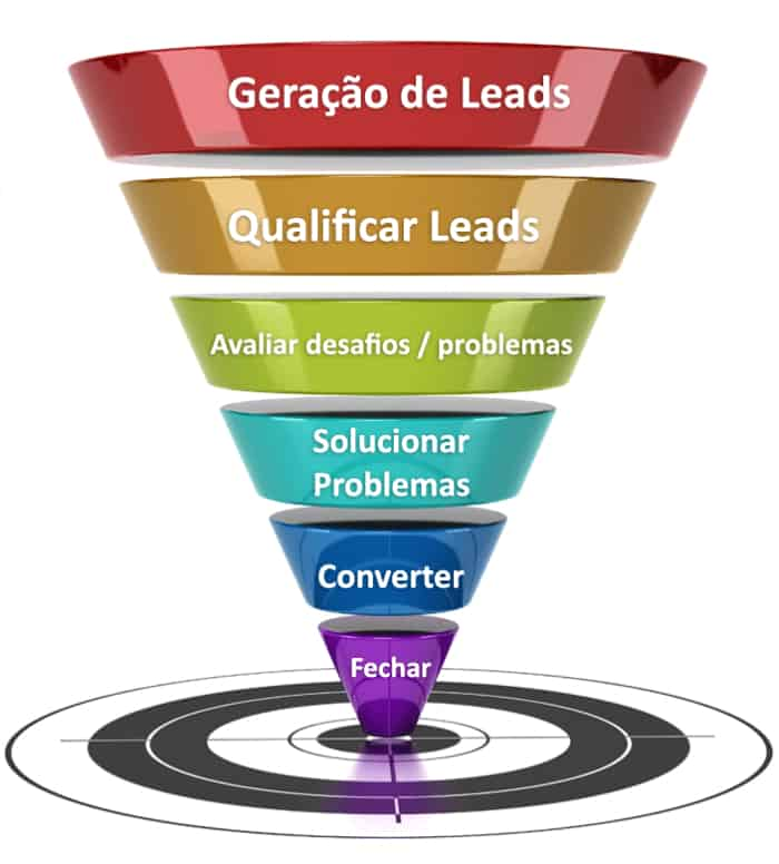 Qual a importância dos leads