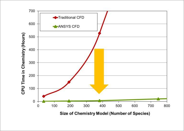 Верхняя кривая – традиционный газодинамический расчёт, нижняя кривая – газодинамический расчёт в ANSYS