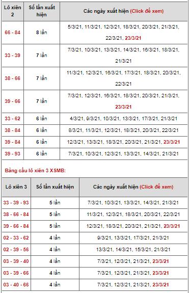 Dự đoán lô xiên ngày 24/03/2021