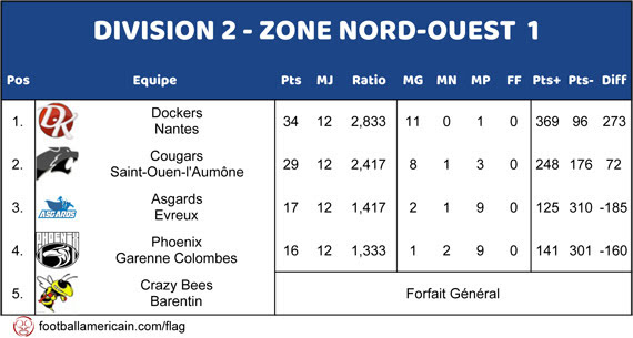 Classement Groupe 1 Zone Nord-Ouest