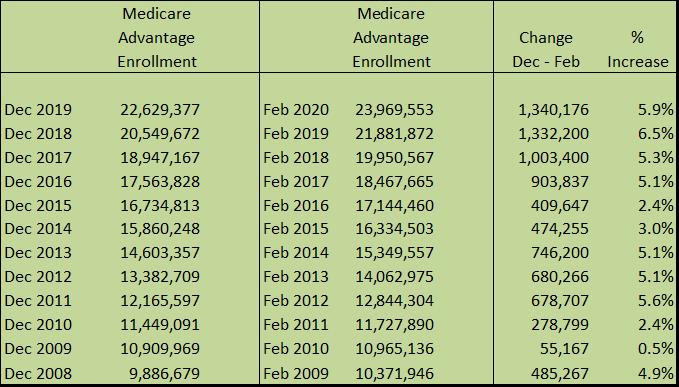 Medicare Advantage Plans Report AEP Growth