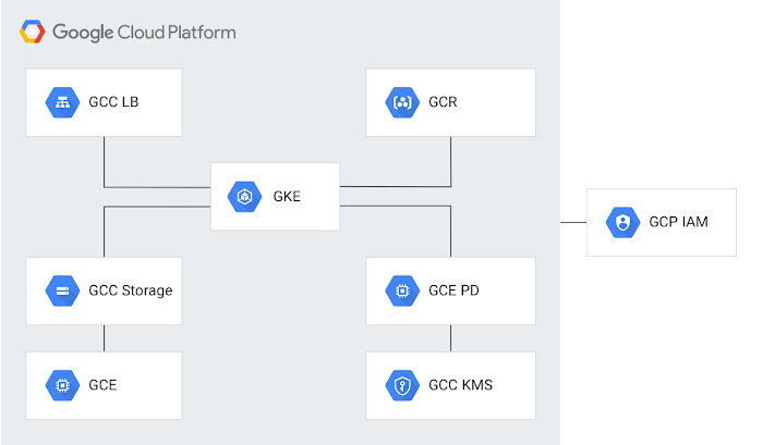 "Among the suite of GCP tools shown here, omni:us is using <a href=""https://cloud.google.com/storage/docs/projects"">Cloud Projects</a> and <a href=""https://cloud.google.com/identity/"">Cloud Identity</a> to protect client and personal data in compliance with the General Data Protection Regulation (GDPR)."