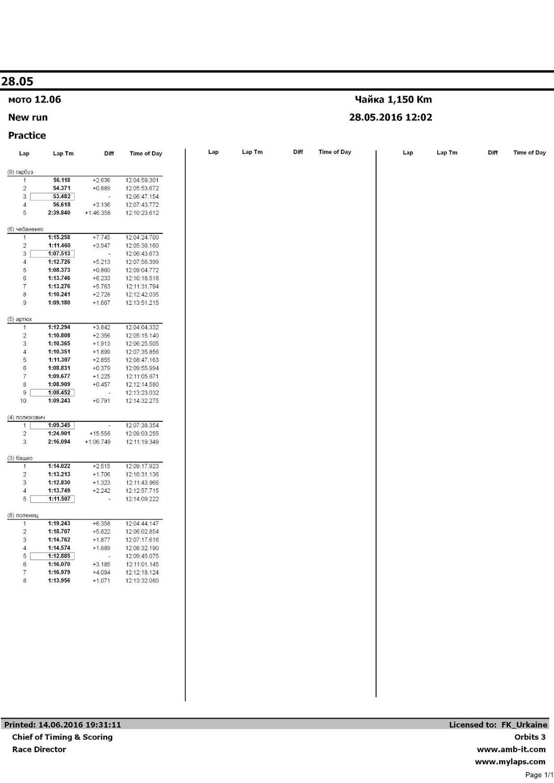 Автоматически созданный замещающий текст: Lap Lap Tm Diff Time of Day Lap Lap Tm Diff Time of Day Lap (9) гарбуз 1 2 3 4 5 (6) чебаненко 1 2 3 4 5 6 7 8 9 (5) артюх 1 2 3 4 5 6 7 8 9 10 (4) полюхович 1 2 3 (3) башко 1 2 3 4 5 (8) поленец 1 2 3 4 5 6 7 8 Lap Tm 56.118 54.371 53.482 56.618 2:39.840 1:15.258 1:11.460 1:07.513 1:12.726 1:08.373 1:13.746 1:13.276 1:10.241 1:09.180 1:12.294 1:10.808 1:10.365 1:10.351 1:11.307 1:08.831 1:09.677 1:08.909 1:08.452 1:09.243 1:09.345 1:24.901 2:16.094 1:14.022 1:13.213 1:12.830 1:13.749 1:11.507 1:19.243 1:18.707 1:14.762 1:14.574 1:12.885 1:16.070 1:16.979 1:13.956 Diff +2.636 +0.889 - +3.136 +1:46.358 +7.745 +3.947 - +5.213 +0.860 +6.233 +5.763 +2.728 +1.667 +3.842 +2.356 +1.913 +1.899 +2.855 +0.379 +1.225 +0.457 - +0.791 - +15.556 +1:06.749 +2.515 +1.706 +1.323 +2.242 - +6.358 +5.822 +1.877 +1.689 - +3.185 +4.094 +1.071 Time of Day 12:04:59.301 12:05:53.672 12:06:47.154 12:07:43.772 12:10:23.612 12:04:24.700 12:05:36.160 12:06:43.673 12:07:56.399 12:09:04.772 12:10:18.518 12:11:31.794 12:12:42.035 12:13:51.215 12:04:04.332 12:05:15.140 12:06:25.505 12:07:35.856 12:08:47.163 12:09:55.994 12:11:05.671 12:12:14.580 12:13:23.032 12:14:32.275 12:07:38.354 12:09:03.255 12:11:19.349 12:09:17.923 12:10:31.136 12:11:43.966 12:12:57.715 12:14:09.222 12:04:44.147 12:06:02.854 12:07:17.616 12:08:32.190 12:09:45.075 12:11:01.145 12:12:18.124 12:13:32.080 28.05 мото 12.06 New run Practice Чайка 1,150 Km 28.05.2016 12:02 Printed: 14.06.2016 19:31:11 Chief of Timing & Scoring Race Director Licensed to: FK_Urkaine Orbits 3 www.amb-it.com www.mylaps.com Page 1/1