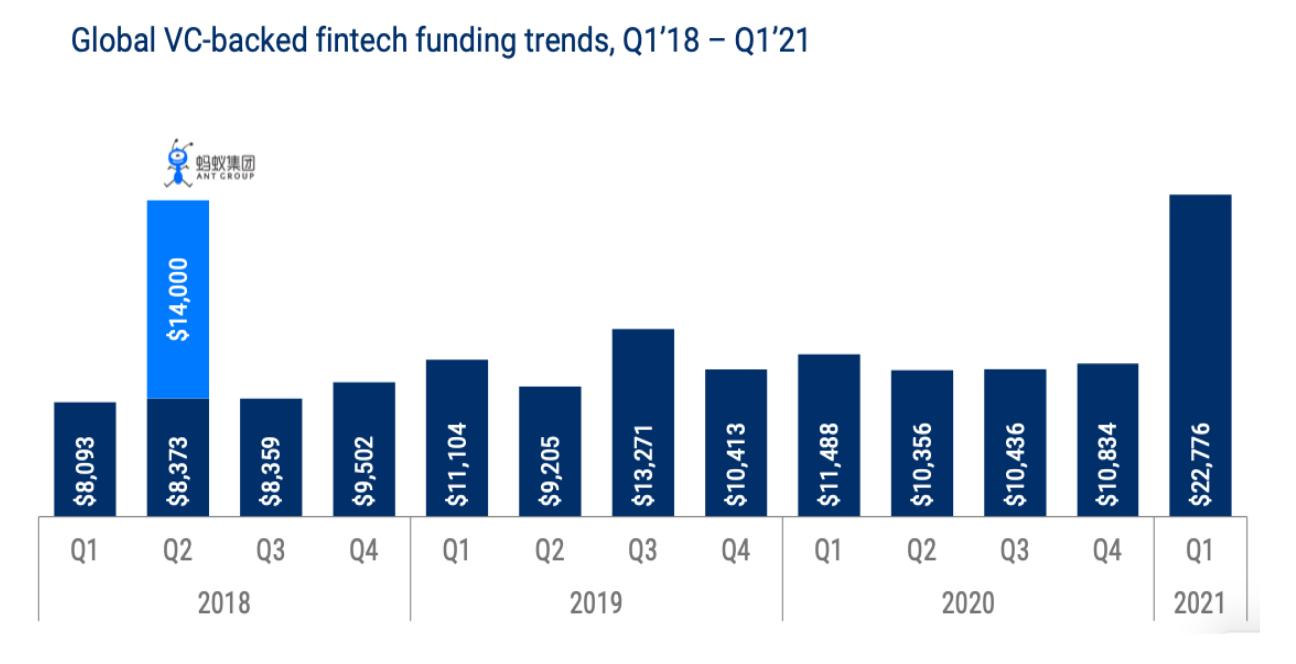 Global VC-backed fintech funding trends 2018 - 2021 bar chart