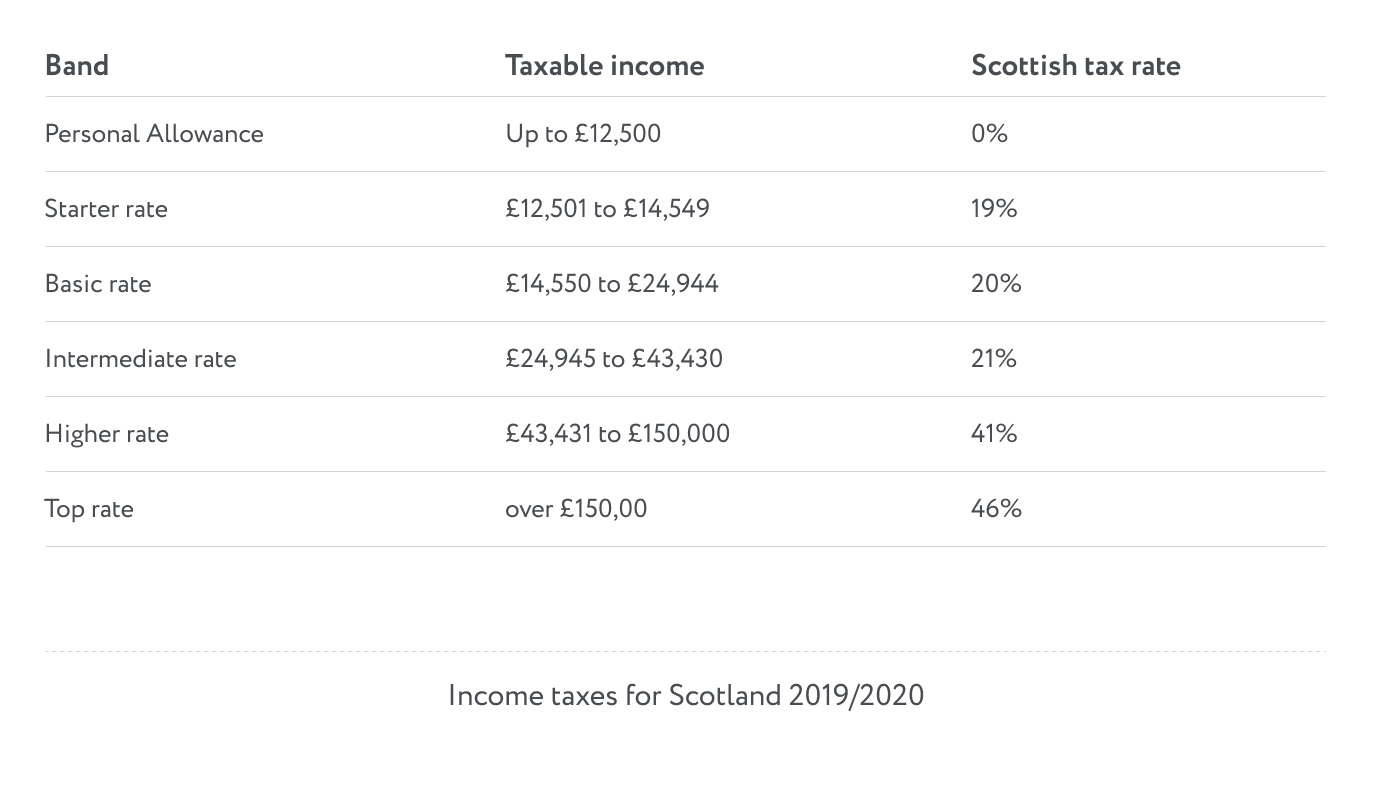 Income taxes for Scotland 2019/2020
