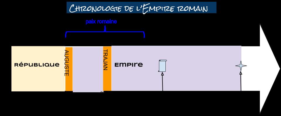 chronologie empire romain.png