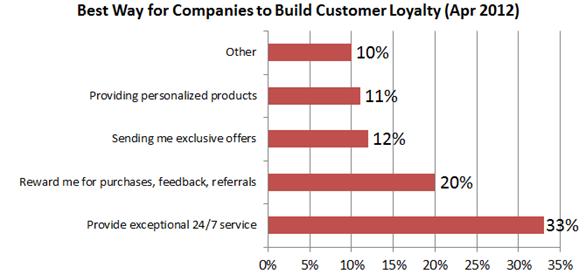 most-significant-retail-revenue-drivers