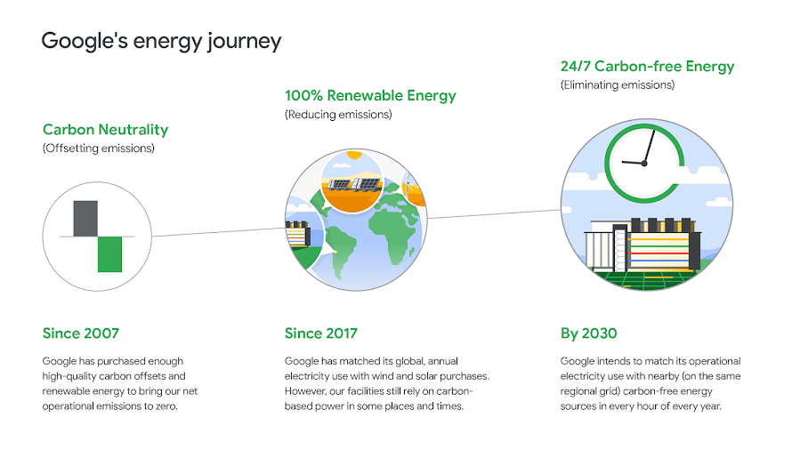 Iconography of Google's energy journey from offsetting emissions, reducing emissions and ultimately eliminating emissions.