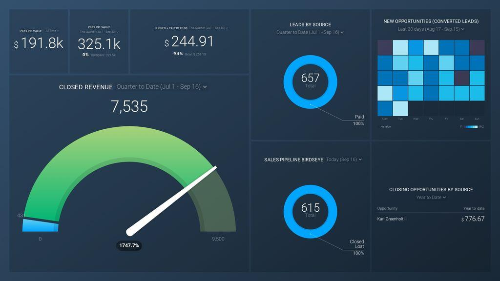 Salesforce Essentials: Expected Value of Sales Pipeline Dashboard