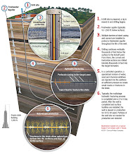 Photo: Natural gas is found throughout the world in underground formations, such as sandstone, carbonates, coal and shale. These resources are accessed by drilling vertical, horizontal or multi-lateral wells to the target formation. Various completion techniques, such as hydraulic fracturing, are then used to create an effective connection between the well and the targeted hydrocarbon-containing formation, thereby providing a pathway for the gas to be produced.