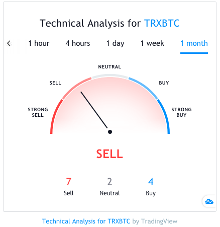 tron technical price analysis