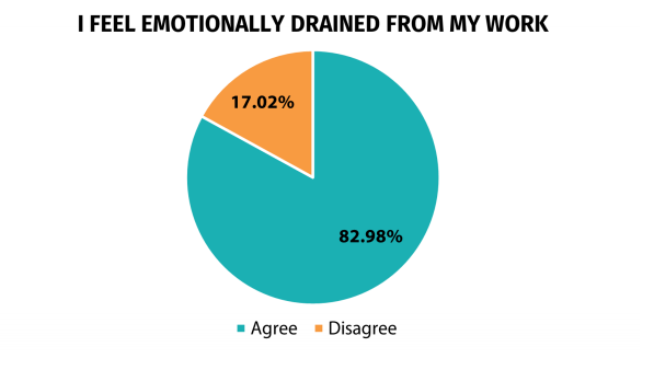 being emotionally drained is likely to contribute to high employee turnover in 2021