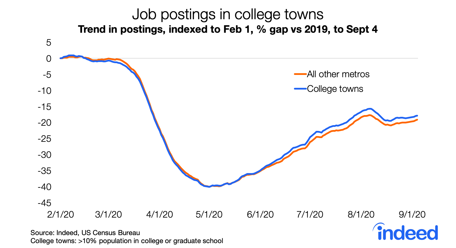 Line graph job postings in US college towns since COVID