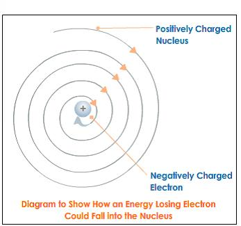 energy-lossing-electron