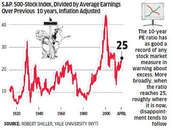 An Expensive Stock Market
