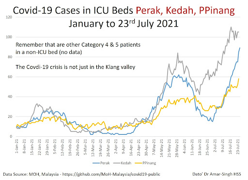 Prepare for the Delta Wave of COVID-19 outside the Klang Valley