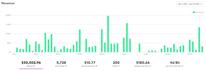 Campaign dashboard with revenue data.