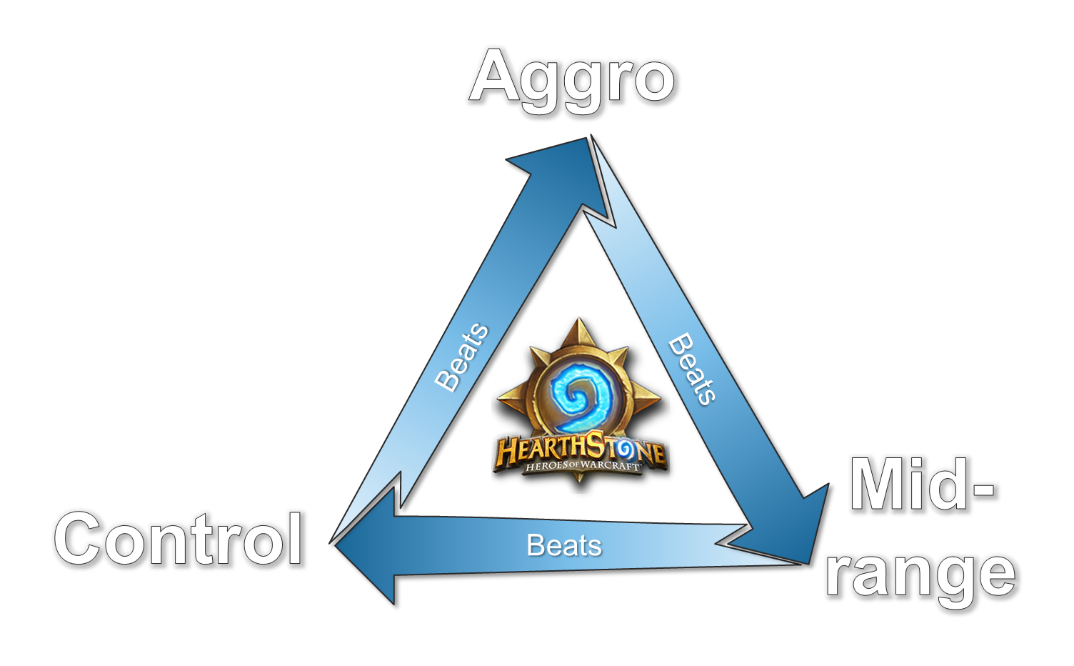 Image result for aggro balances the meta