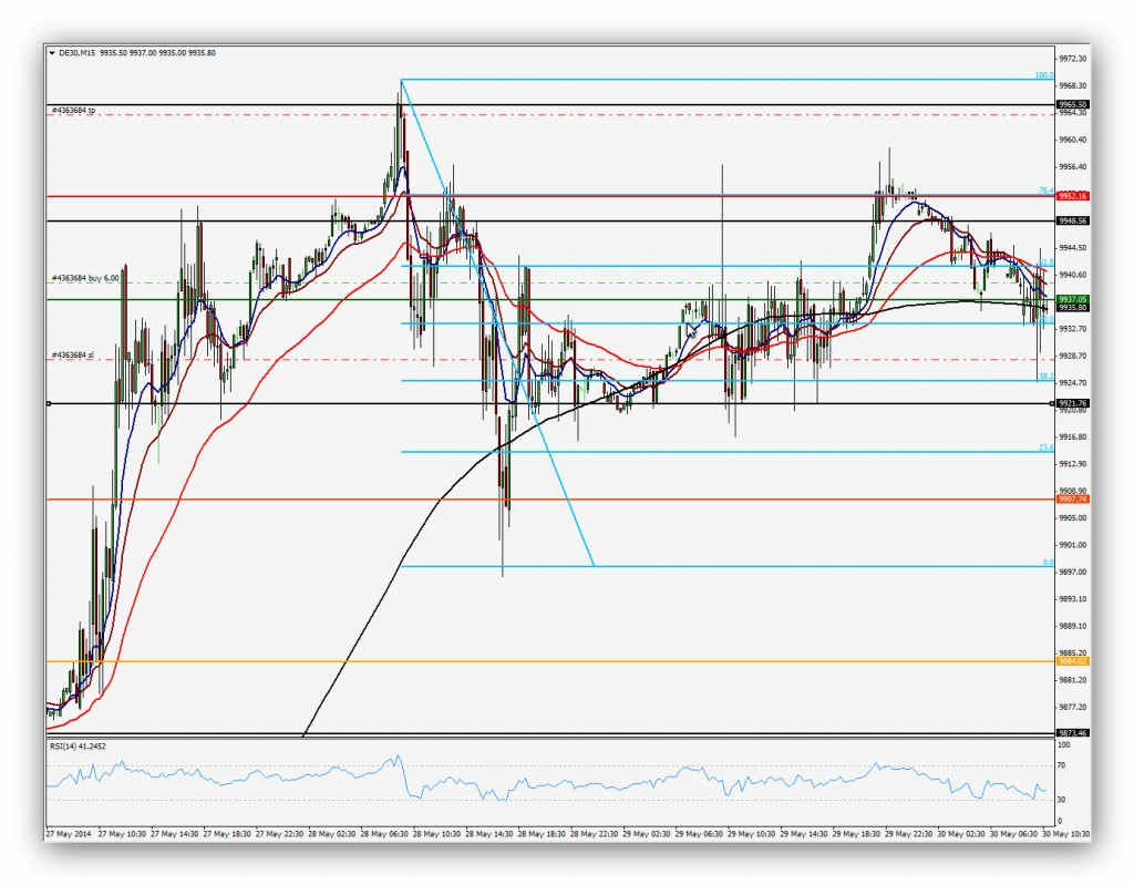 CompartirTrading Post Day Trading 2014-05-30 DAX 15'