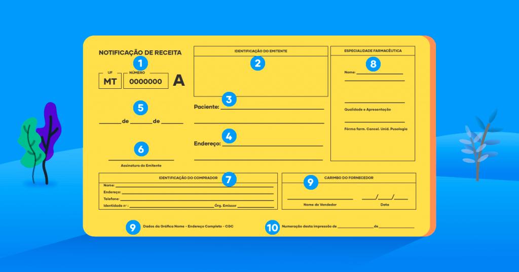 A imagem mostra um exemplo de como preencher receita amarela. Há uma receita com campos enumerados que podem ser acompanhados no texto abaixo.