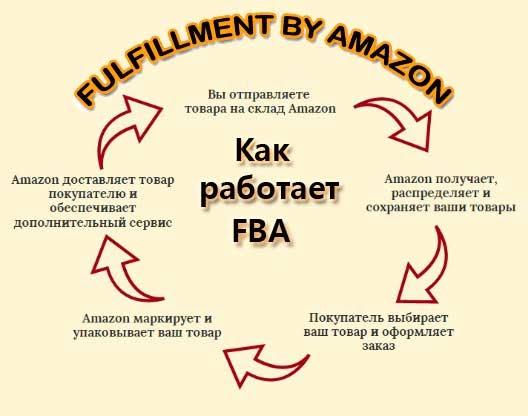 Как работает FBA