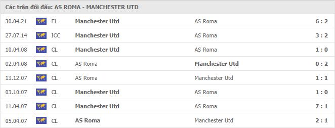 7 trận đối đầu gần đây giữa Roma vs Manchester United