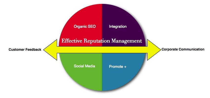 Image result for online reputation management