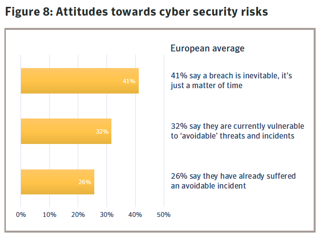 Figure 8: Attitudes towards cyber security risks. Source: Symantec