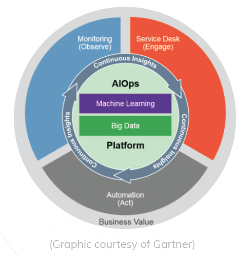While big data implies data quantity, it is the quality of the operational data being collected that holds the key to successful automation with AIOps.