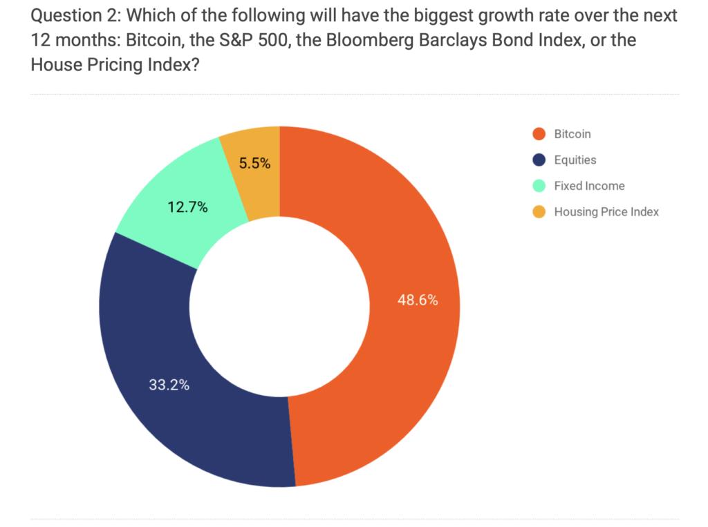 La mayoría de los banqueros apuesta por el Bitcoin en su predicción